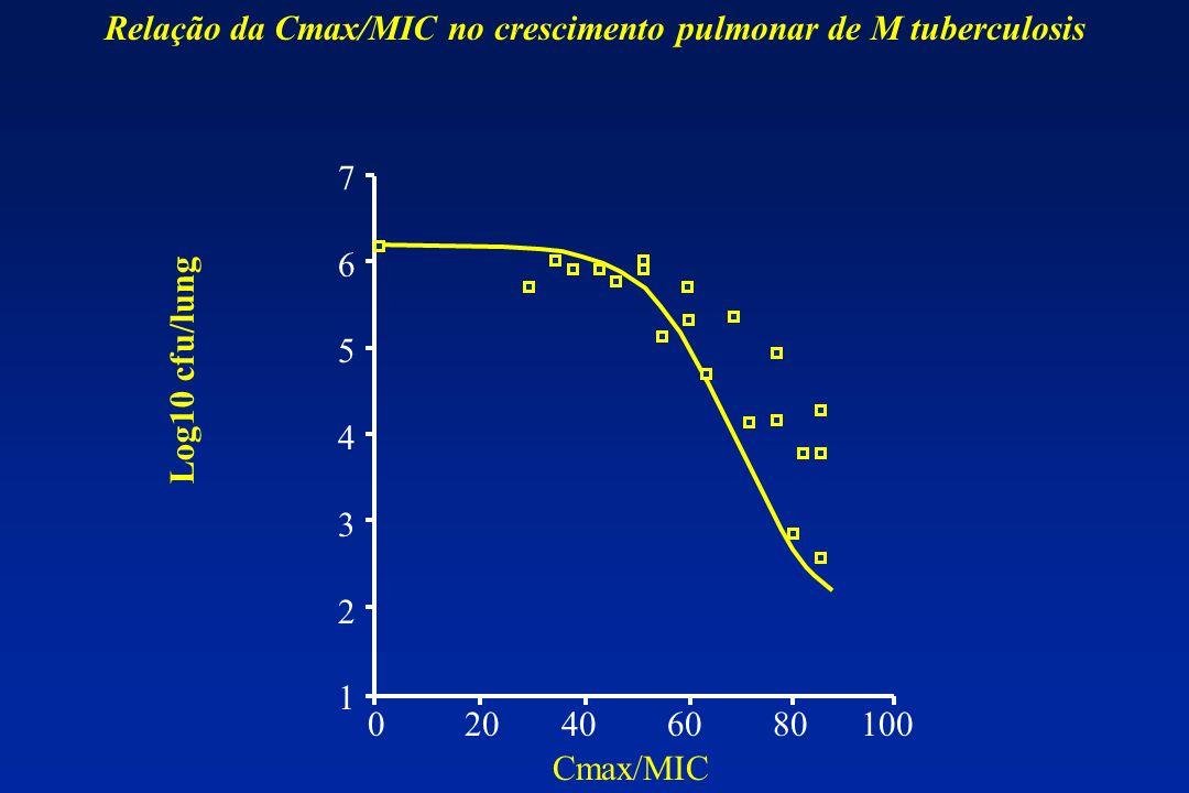 Relação da Cmax/MIC no crescimento pulmonar de M tuberculosis 76543217654321 0 20 40 60 80 100 Log10 cfu/lung Cmax/MIC