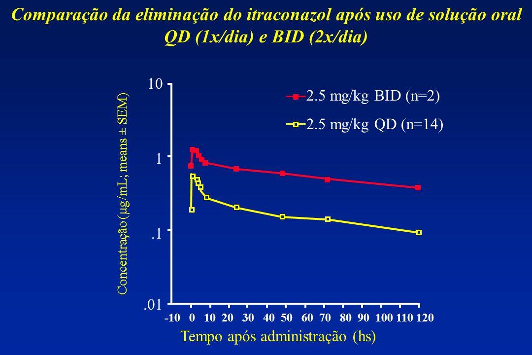 Comparação da eliminação do itraconazol após uso de solução oral QD (1x/dia) e BID (2x/dia) -10 0 10 20 30 40 50 60 70 80 90 100 110 120.01.1 1 10 Tem
