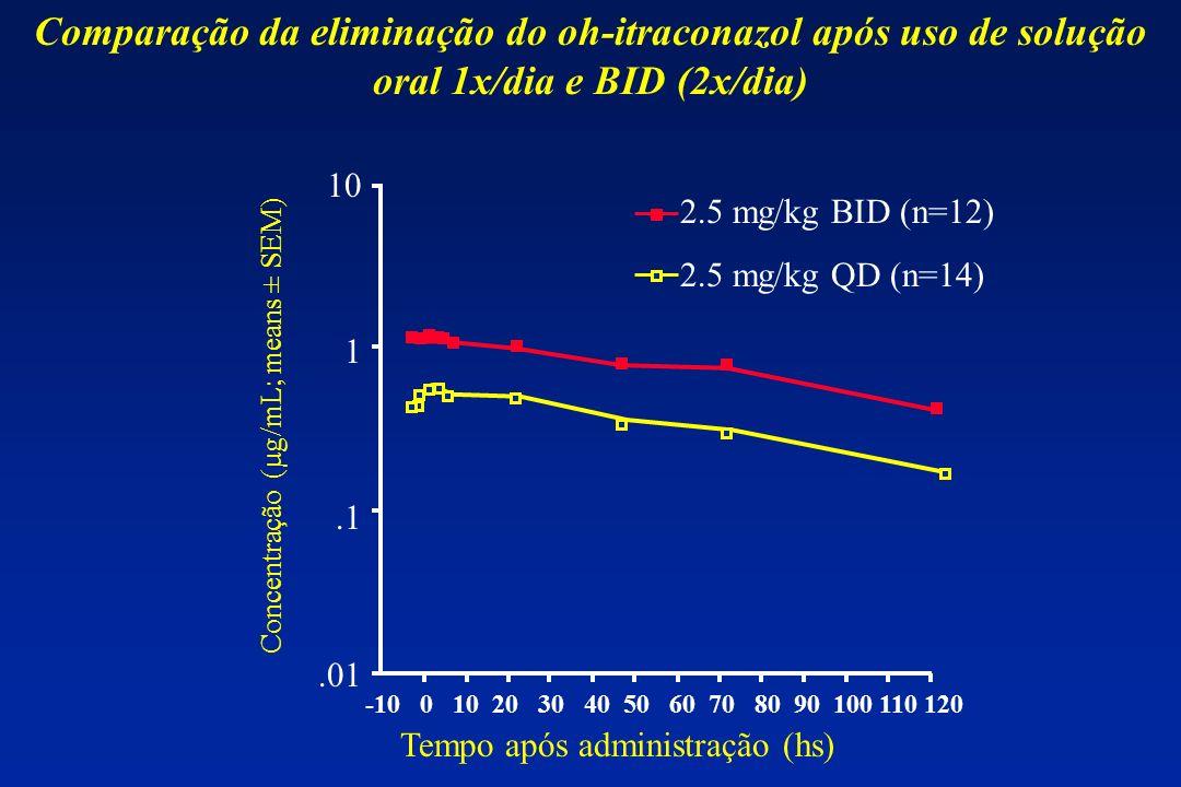 .01.1 1 10 Tempo após administração (hs) Concentração (µg/mL; means ± SEM) 2.5 mg/kg BID (n=12) 2.5 mg/kg QD (n=14) Comparação da eliminação do oh-itr