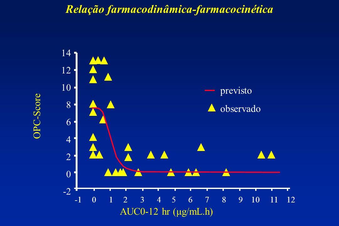 14 12 10 8 6 4 2 0 -2 -1 0 1 2 3 4 5 6 7 8 9 10 11 12 previsto observado AUC0-12 hr (μg/mL.h) OPC-Score Relação farmacodinâmica-farmacocinética