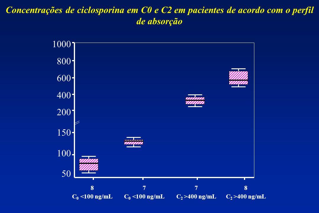 Concentrações de ciclosporina em C0 e C2 em pacientes de acordo com o perfil de absorção 1000 800 600 400 200 150 100 50 8 C 0 <100 ng/mL 7 C 0 <100 n
