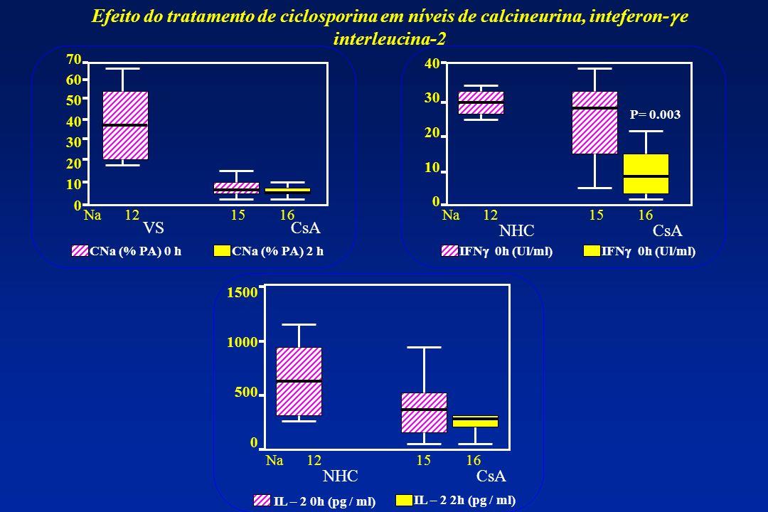 Na 12 15 16 CNa (% PA) 0 hCNa (% PA) 2 h 70 60 50 40 30 20 10 0 VS CsA Na 12 15 16 40 30 20 10 0 NHC Na 12 15 16 IFN 0h (Ul/ml) P= 0.003 CsA IL – 2 0h