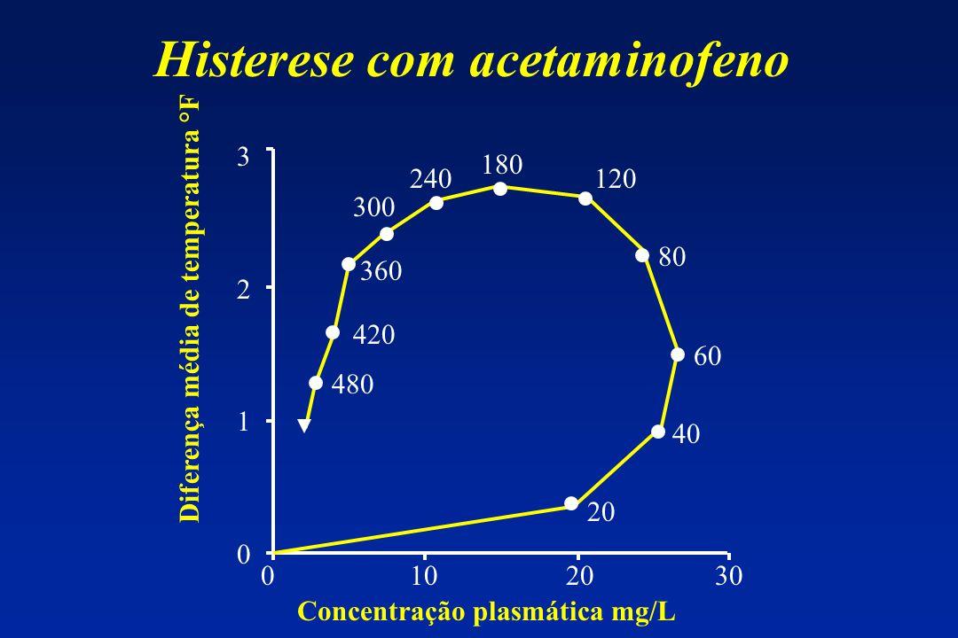 Diferença média de temperatura °F 32103210 0 10 20 30 Concentração plasmática mg/L 20 40 60 80 120 180 240 300 360 420 480 Histerese com acetaminofeno