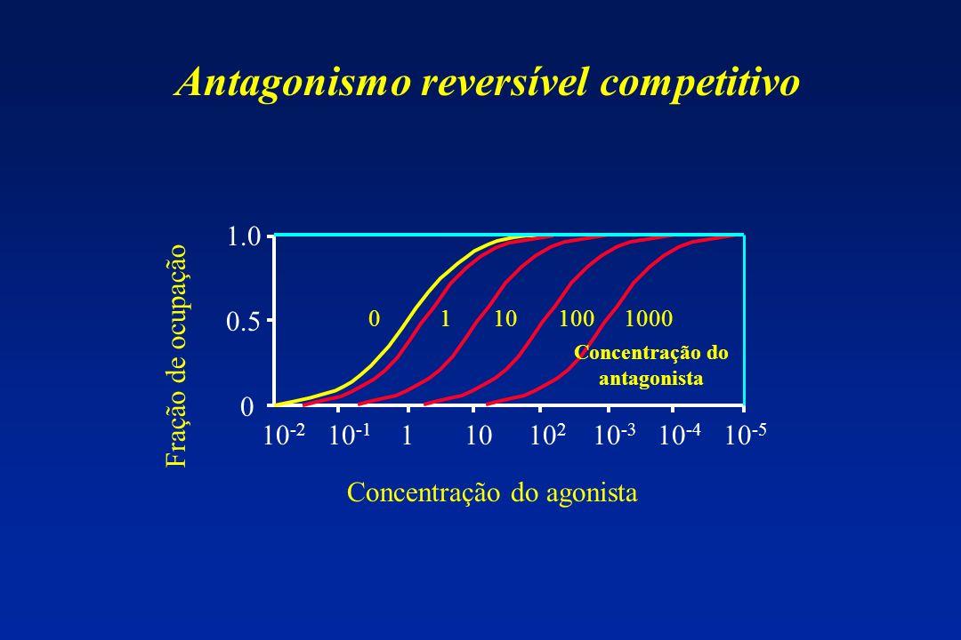 10 -2 10 -1 1 10 10 2 10 -3 10 -4 10 -5 1.0 0.5 0 Antagonismo reversível competitivo Concentração do agonista Fração de ocupação 0 1 10 100 1000 Conce