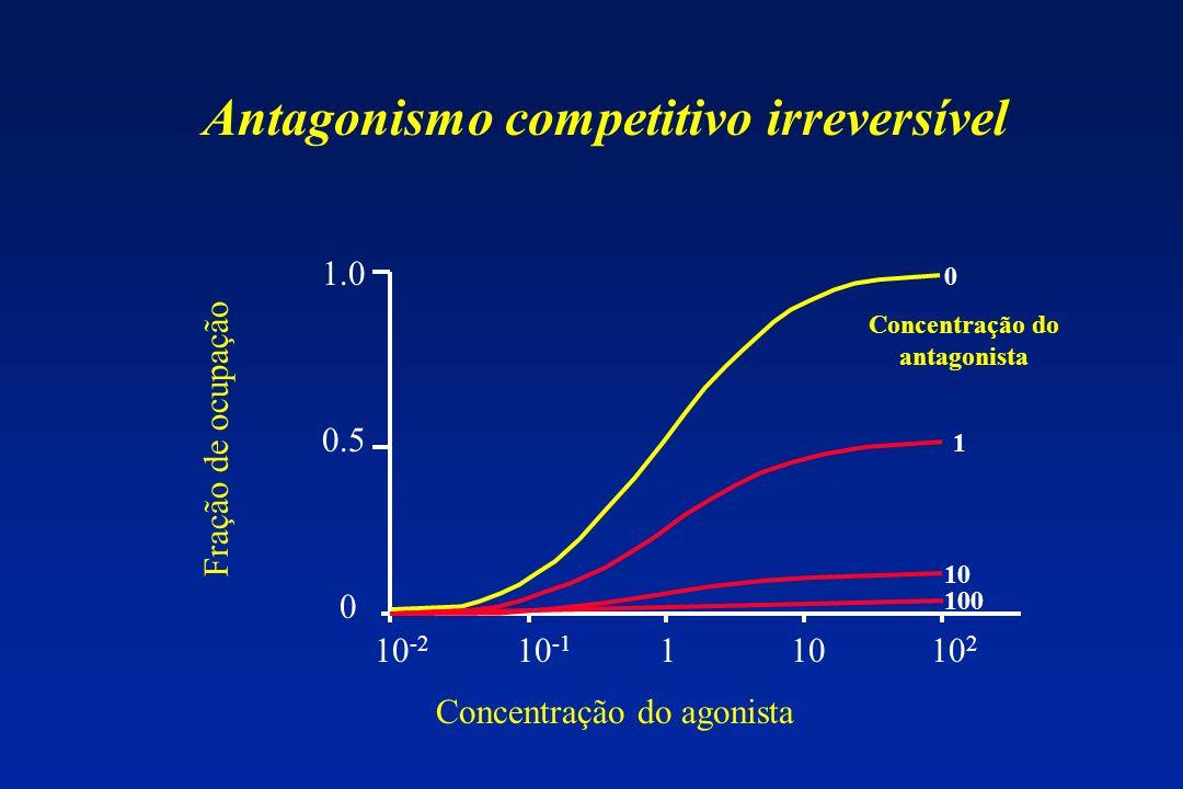 10 -2 10 -1 1 10 10 2 1.0 0.5 0 Concentração do agonista Fração de ocupação 100 10 1 0 Antagonismo competitivo irreversível Concentração do antagonist