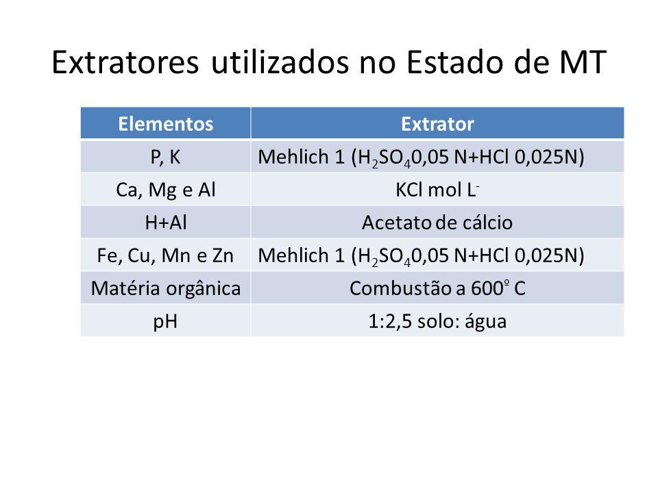 Extratores utilizados no Estado de MT ElementosExtrator P, KMehlich 1 (H 2 SO 4 0,05 N+HCl 0,025N) Ca, Mg e AlKCl mol L - H+AlAcetato de cálcio Fe, Cu
