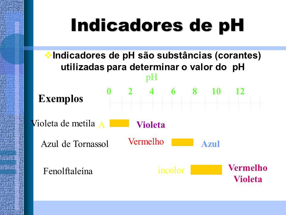 Indicadores de pH Indicadores de pH são substâncias (corantes) utilizadas para determinar o valor do pH Exemplos Violeta de metila pH 0 2 4 6 8 10 12