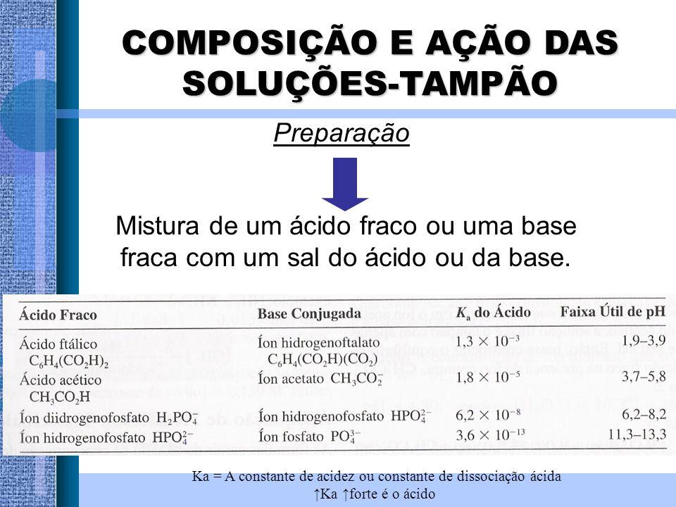 COMPOSIÇÃO E AÇÃO DAS SOLUÇÕES-TAMPÃO Preparação Mistura de um ácido fraco ou uma base fraca com um sal do ácido ou da base. Ka = A constante de acide