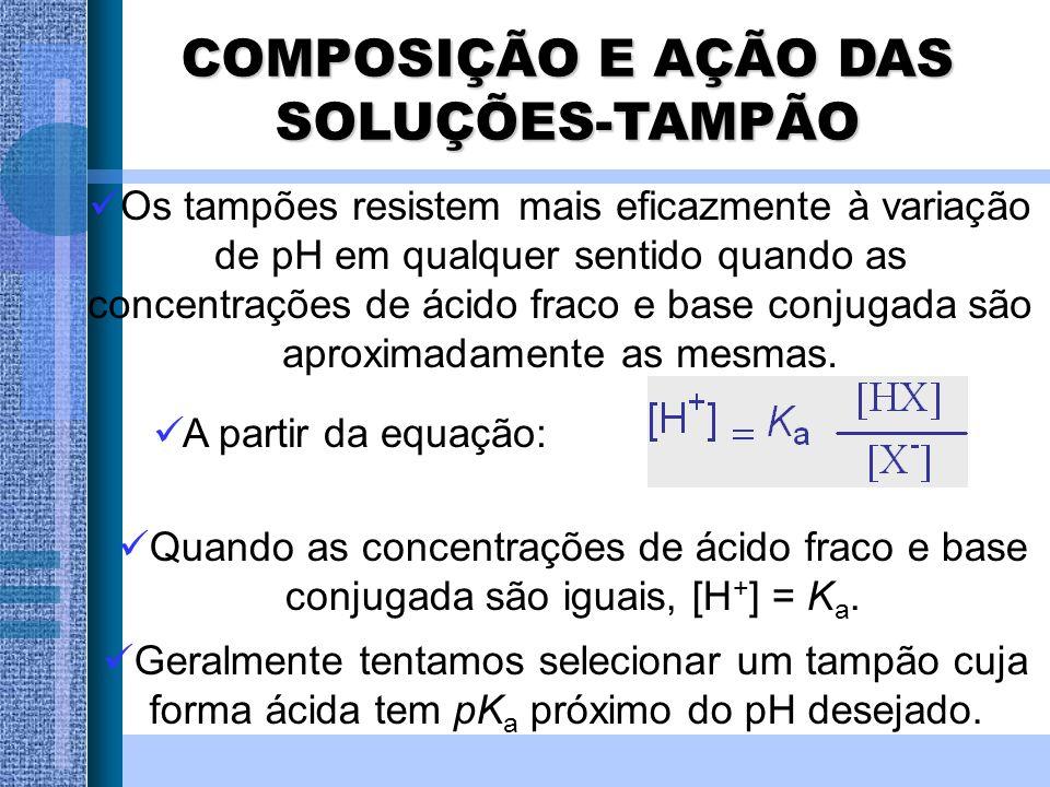 Os tampões resistem mais eficazmente à variação de pH em qualquer sentido quando as concentrações de ácido fraco e base conjugada são aproximadamente