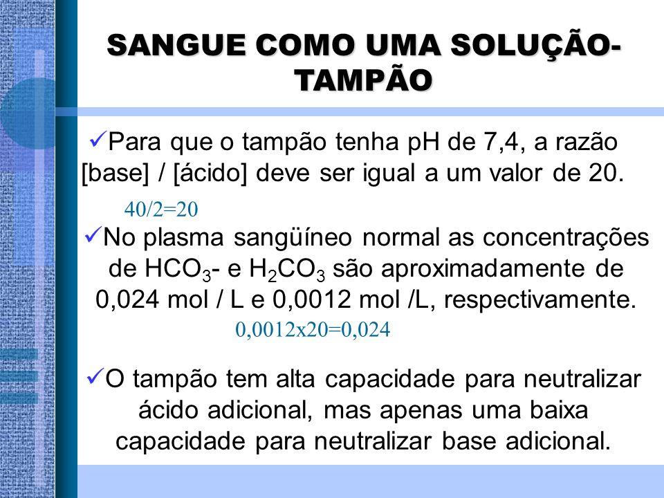 Para que o tampão tenha pH de 7,4, a razão [base] / [ácido] deve ser igual a um valor de 20. No plasma sangüíneo normal as concentrações de HCO 3 - e