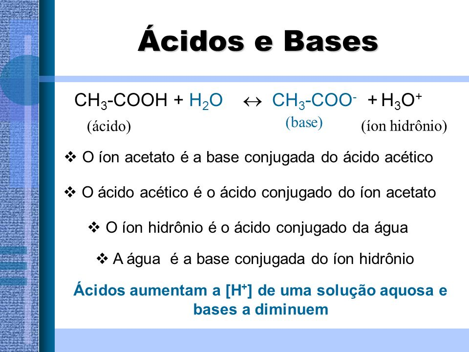 Ácidos e Bases CH 3 -COOH + H 2 O CH 3 -COO - + H 3 O + (ácido) (base) O íon acetato é a base conjugada do ácido acético O ácido acético é o ácido con