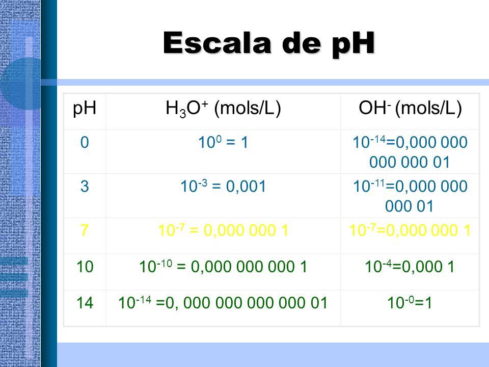 Escala de pH pHH 3 O + (mols/L)OH - (mols/L) 010 0 = 110 -14 =0,000 000 000 000 01 310 -3 = 0,00110 -11 =0,000 000 000 01 710 -7 = 0,000 000 1 1010 -1
