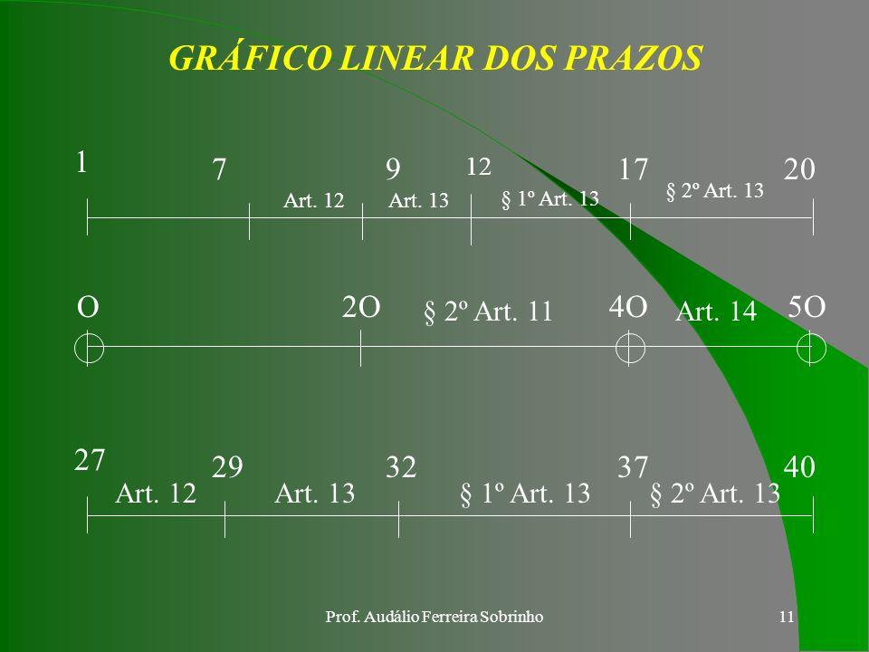 Prof. Audálio Ferreira Sobrinho10 § 1ºEncerrada a instrução do feito, com a oitiva de testemunhas e demais diligências consideradas necessárias, será