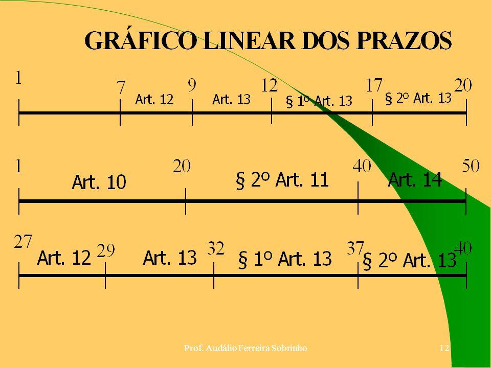 Prof. Audálio Ferreira Sobrinho11 GRÁFICO LINEAR DOS PRAZOS O2O4O5O § 2º Art. 11 Art. 14 § 1º Art. 13 27 29323740 § 2º Art. 13Art. 13Art. 12 § 1º Art.
