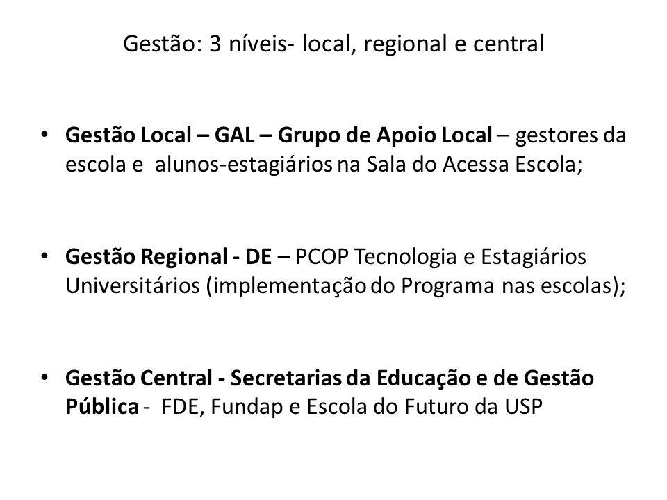Gestão: 3 níveis- local, regional e central Gestão Local – GAL – Grupo de Apoio Local – gestores da escola e alunos-estagiários na Sala do Acessa Esco