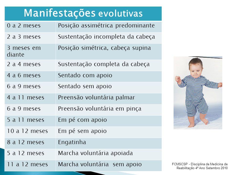 Manifestações evolutivas 0 a 2 mesesPosição assimétrica predominante 2 a 3 mesesSustentação incompleta da cabeça 3 meses em diante Posição simétrica,