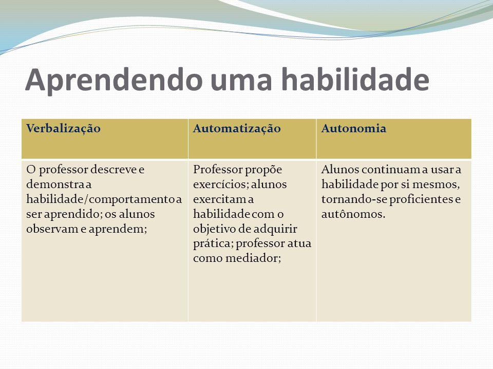 Aprendendo uma habilidade VerbalizaçãoAutomatizaçãoAutonomia O professor descreve e demonstra a habilidade/comportamento a ser aprendido; os alunos ob