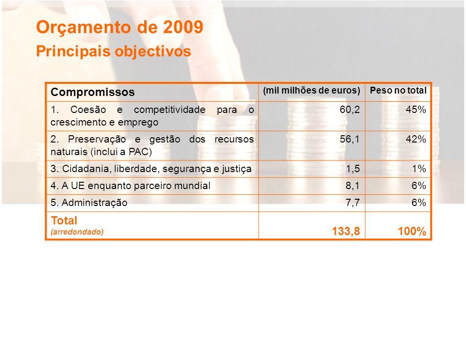 Orçamento de 2009 Compromissos (mil milhões de euros)Peso no total 1.