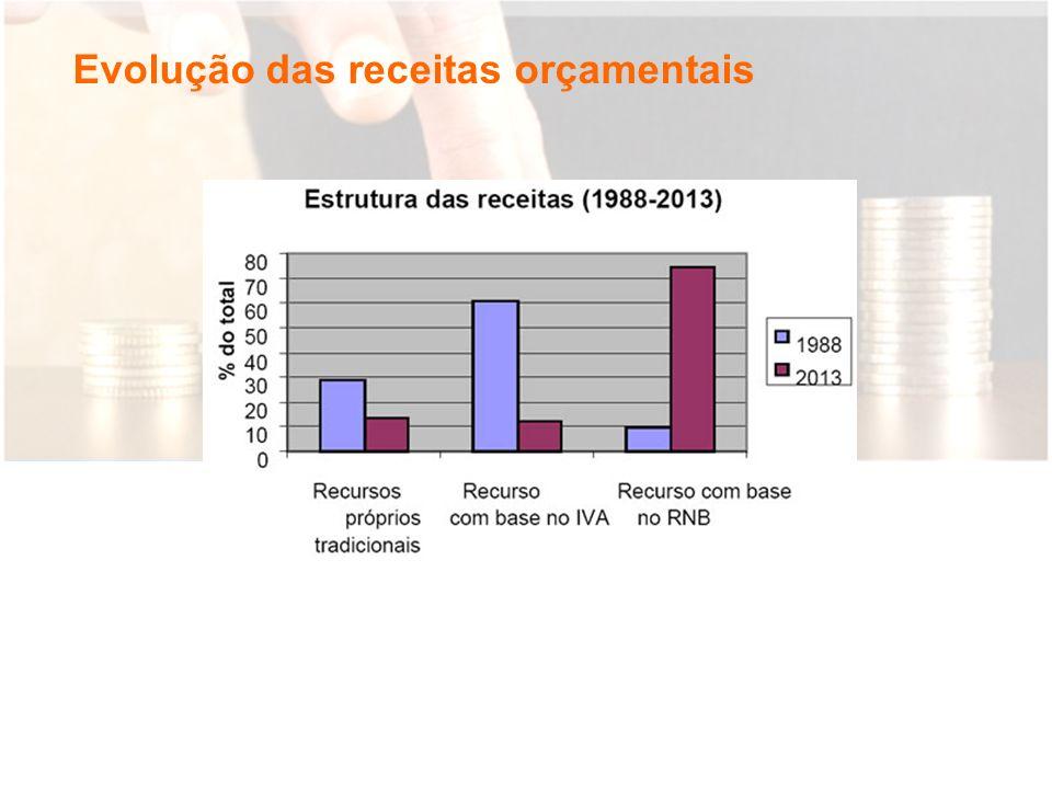 Evolução orçamental a longo prazo Tecto orçamental (mil milhões de euros) Tecto orçamental (% da riqueza nacional RNB) 20 40 60 80 140 160 1988 1990 1995 2000 200520102013 0,00% 0,20% 0,40% 0,60% 0,80% 1,00% 1,20% 1,40% 120 100 0