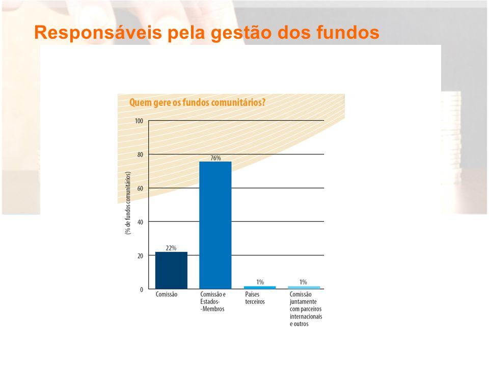 Responsáveis pela gestão dos fundos