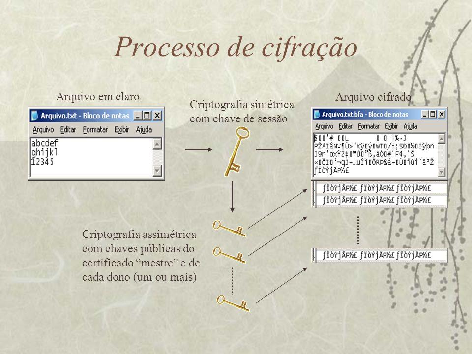 Processo de cifração Arquivo em claro Arquivo cifrado Criptografia simétrica com chave de sessão Criptografia assimétrica com chaves públicas do certificado mestre e de cada dono (um ou mais)