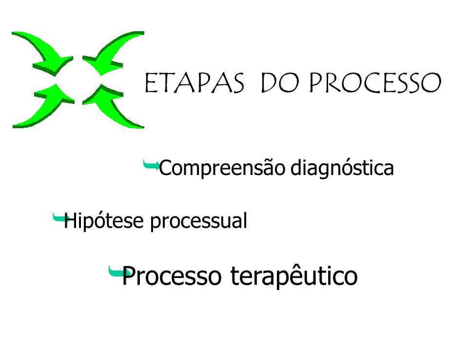5. Hipótese sequencial (possíveis rumos) 6. Atitude terapêutica apoio insight fortalecimento egóico - Recursos terapêuticos (possibilidades de interve