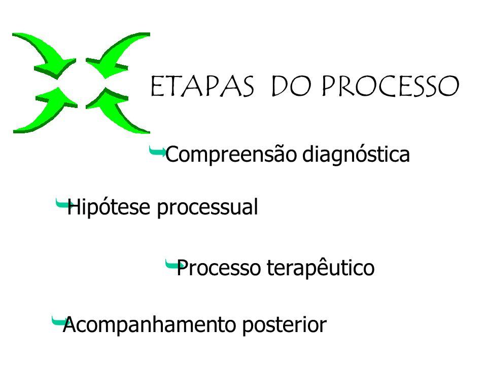 PROCESSO DE ALTA Cliente inicia a discussão Terapeuta não acelerar precocemente a alta confiar na rapidez dos resultados Fim do vínculo terapêutico =