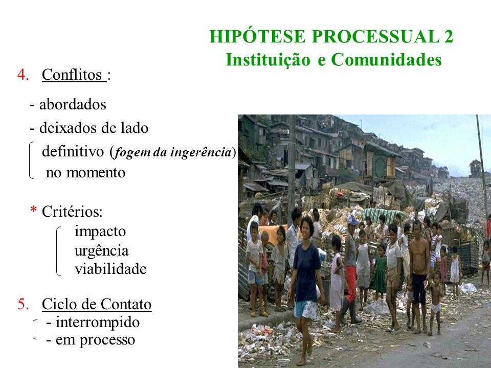 HIPÓTESE PROCESSUAL Instituição e Comunidades 1.Caracterização da clientela: - cultura histórico valores - modus vivendi - necessidades 2.Caracterizaç
