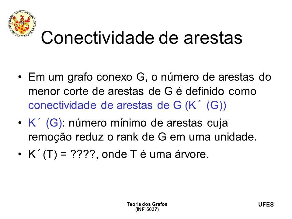 UFES Teoria dos Grafos (INF 5037) Conectividade de arestas Em um grafo conexo G, o número de arestas do menor corte de arestas de G é definido como co