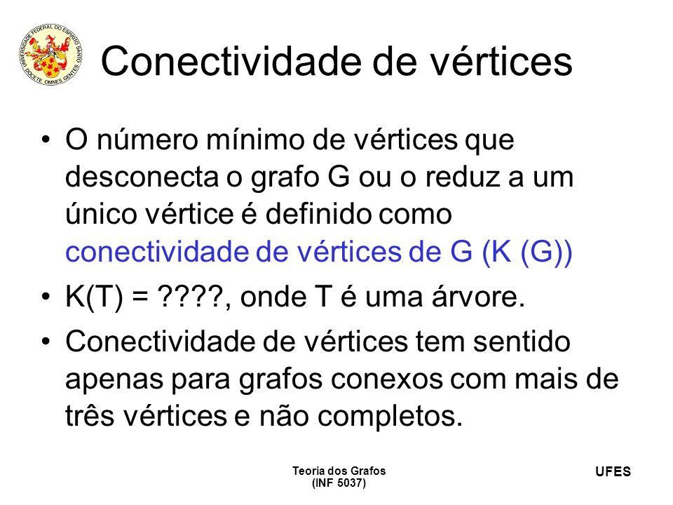 UFES Teoria dos Grafos (INF 5037) Conectividade de vértices O número mínimo de vértices que desconecta o grafo G ou o reduz a um único vértice é defin