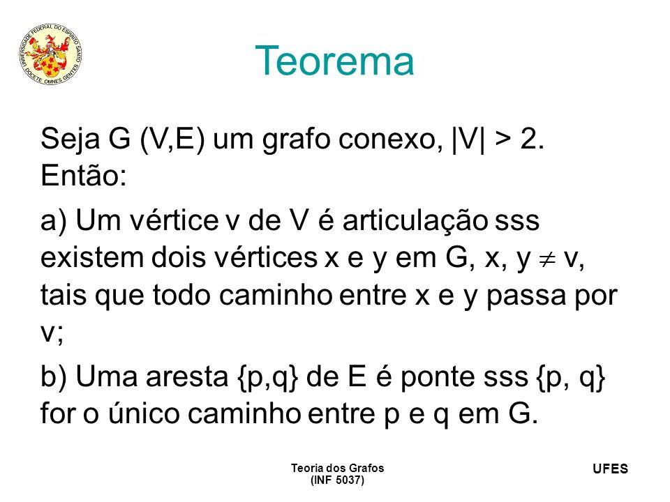 UFES Teoria dos Grafos (INF 5037) Teorema Seja G (V,E) um grafo conexo, |V| > 2. Então: a) Um vértice v de V é articulação sss existem dois vértices x