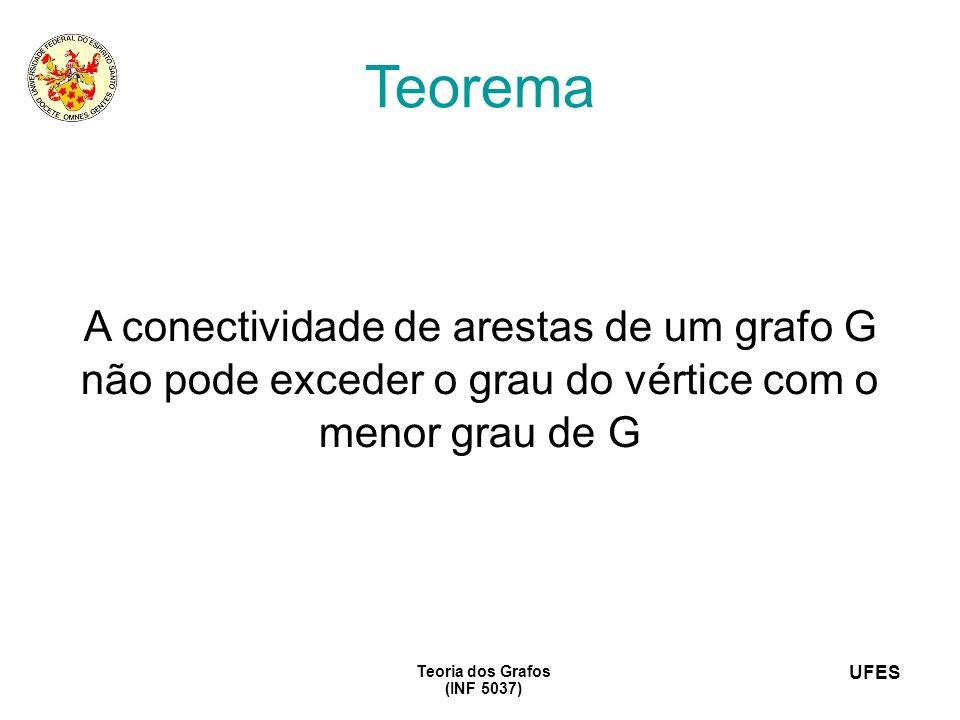 UFES Teoria dos Grafos (INF 5037) Teorema A conectividade de arestas de um grafo G não pode exceder o grau do vértice com o menor grau de G
