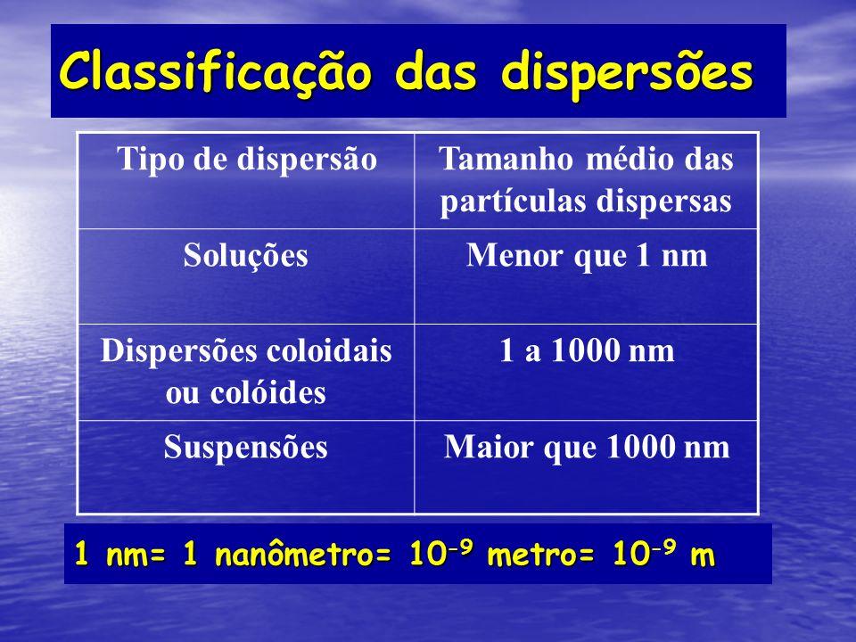 Classificação das dispersões Tipo de dispersãoTamanho médio das partículas dispersas SoluçõesMenor que 1 nm Dispersões coloidais ou colóides 1 a 1000