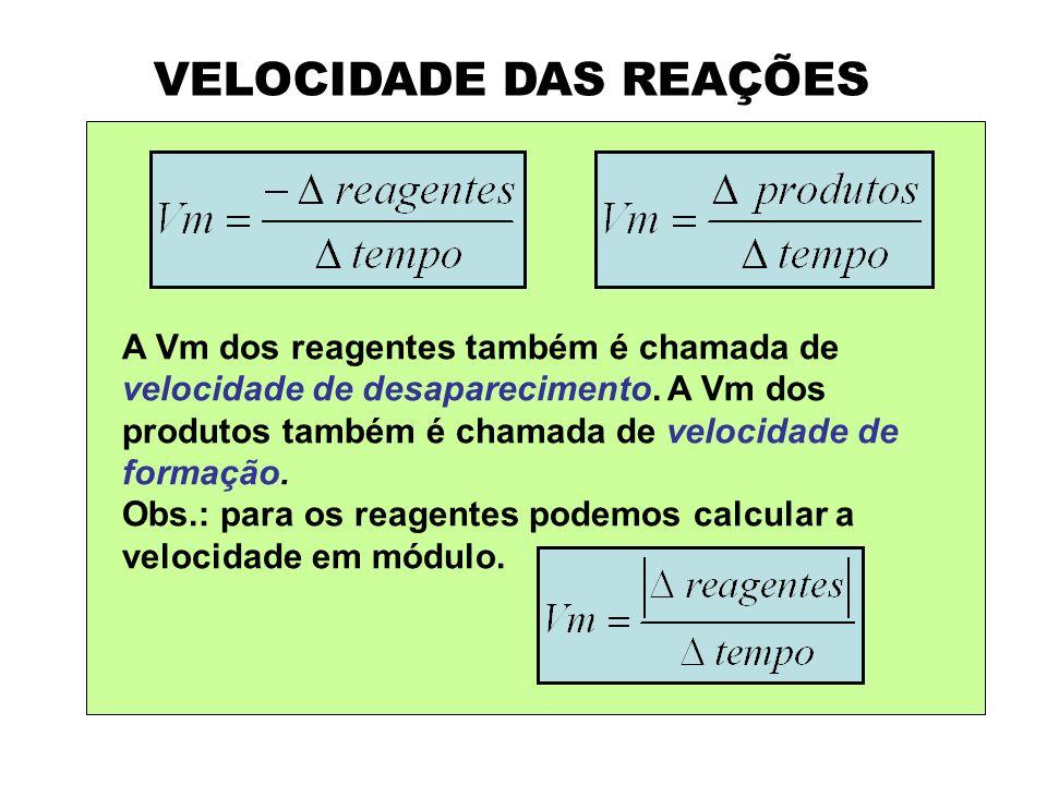 VELOCIDADE DAS REAÇÕES A Vm dos reagentes também é chamada de velocidade de desaparecimento. A Vm dos produtos também é chamada de velocidade de forma