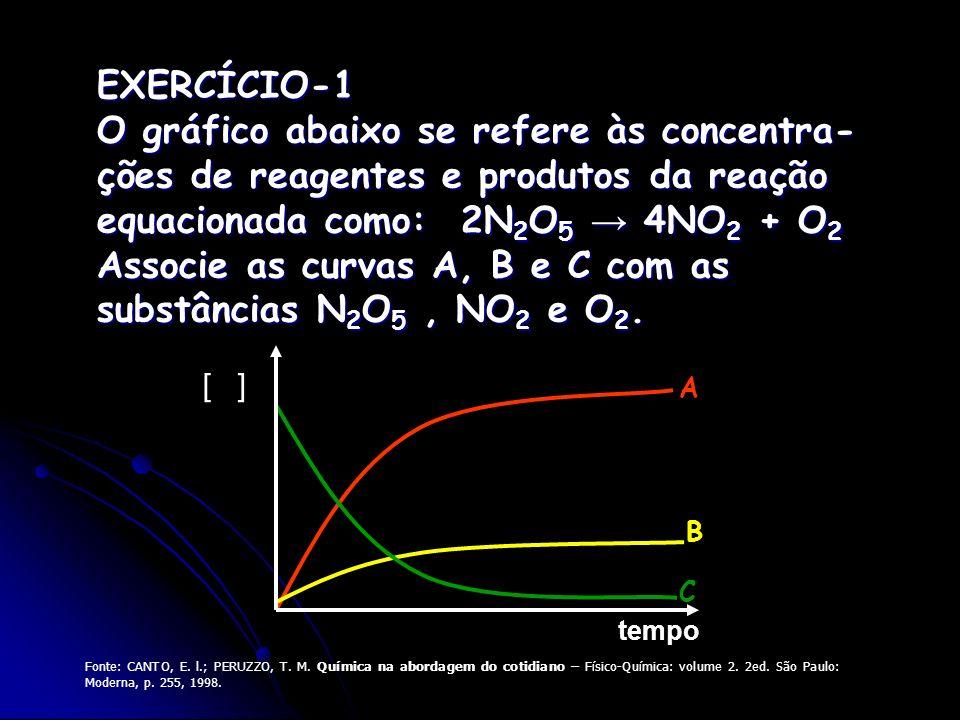tempo [ ] A C B EXERCÍCIO-1 O gráfico abaixo se refere às concentra- ções de reagentes e produtos da reação equacionada como: 2N 2 O 5 4NO 2 + O 2 Ass