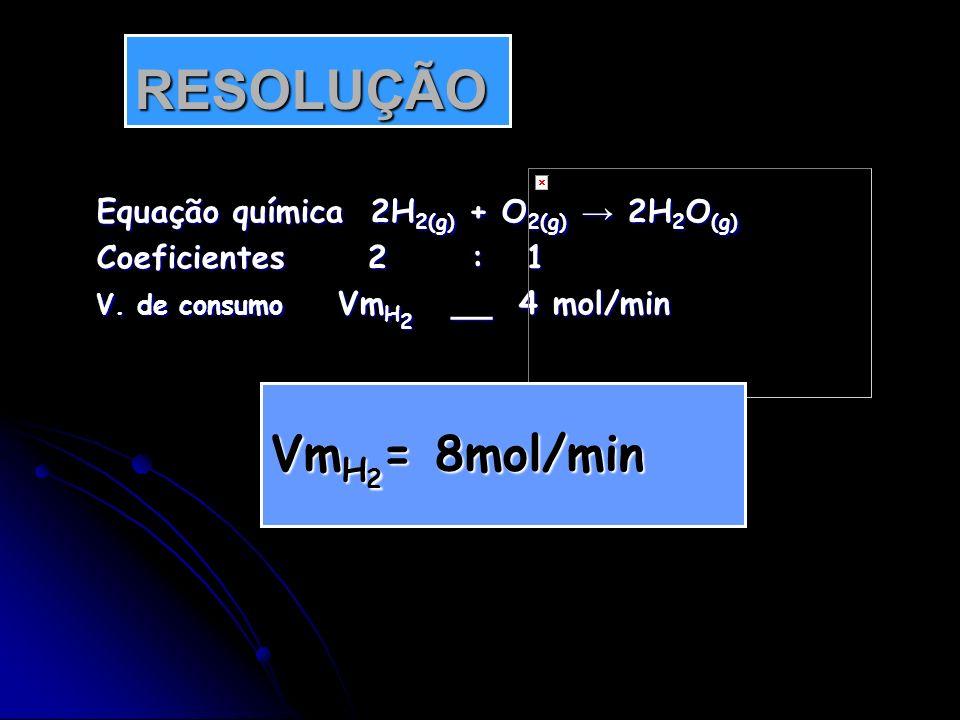 Equação química 2H 2(g) + O 2(g) 2H 2 O (g) Coeficientes 2 : 1 V. de consumo Vm H 2 __ 4 mol/min RESOLUÇÃO Vm H 2 = 8mol/min