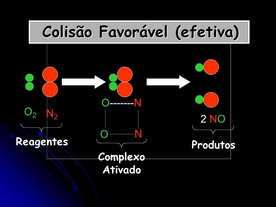 Colisão Favorável (efetiva) Colisão Favorável (efetiva) O2O2 N2N2 O-------N O N 2 NO Reagentes Complexo Ativado Produtos