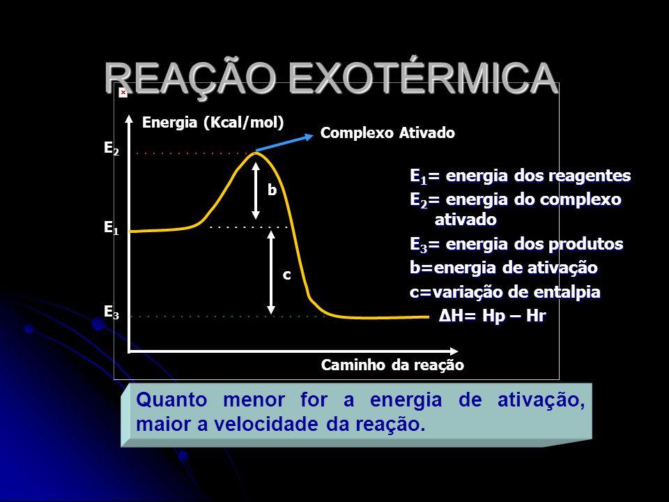 REAÇÃO EXOTÉRMICA E 1 = energia dos reagentes E 2 = energia do complexo ativado E 3 = energia dos produtos b=energia de ativação c=variação de entalpi