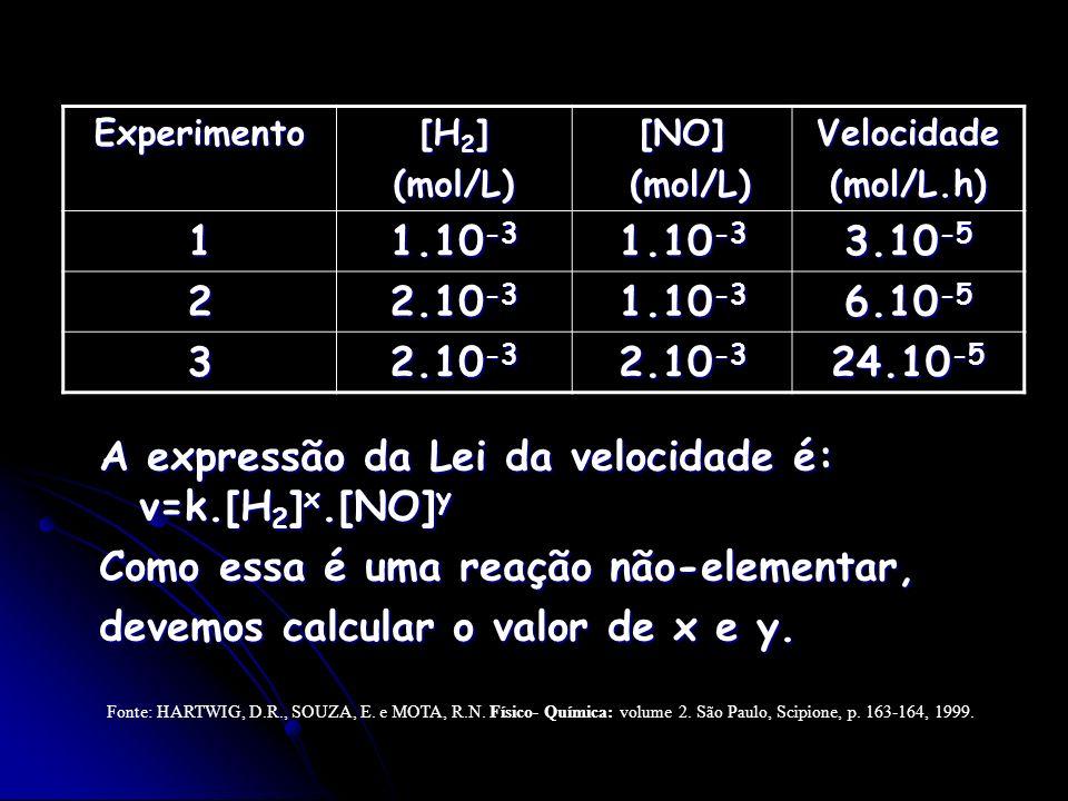 Experimento [H 2 ] (mol/L)[NO] (mol/L) (mol/L)Velocidade(mol/L.h) 1 1.10 -3 3.10 -5 2 2.10 -3 1.10 -3 6.10 -5 3 2.10 -3 24.10 -5 A expressão da Lei da