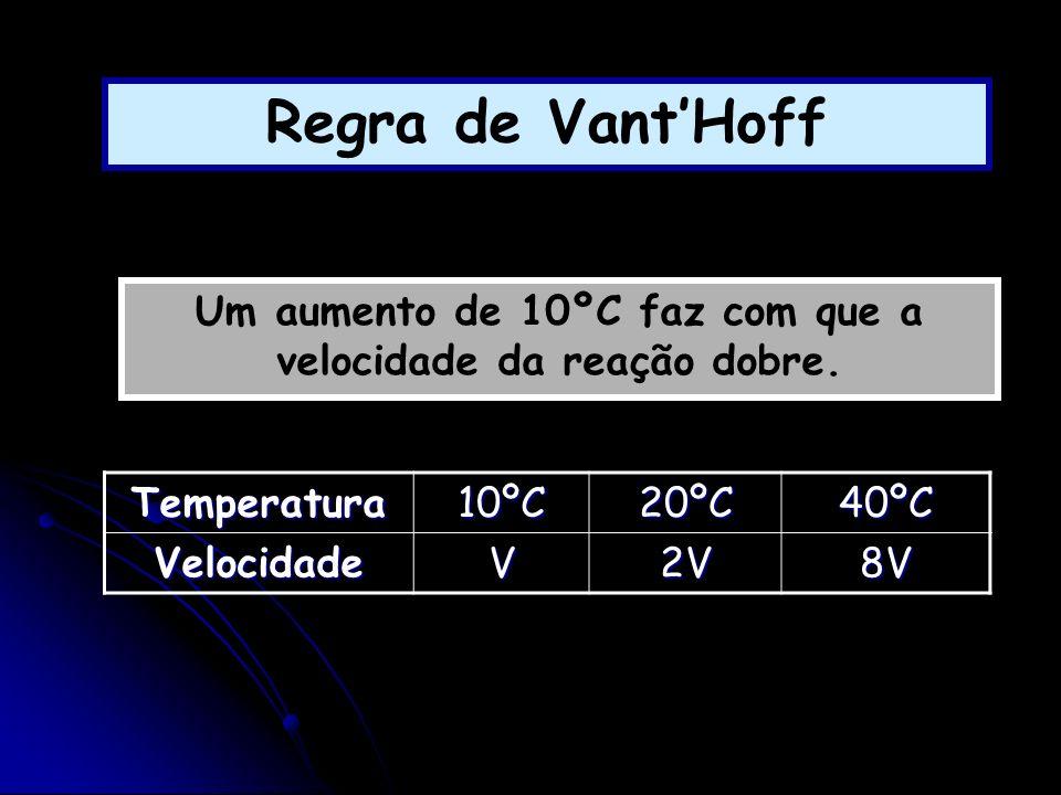 Regra de VantHoff Um aumento de 10ºC faz com que a velocidade da reação dobre. Temperatura10ºC20ºC40ºC VelocidadeV2V8V