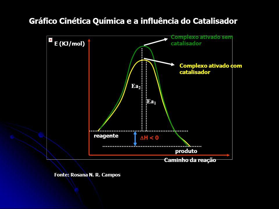Fonte: Rosana N. R. Campos Ea 2 Ea 1 reagente produto H < 0 Caminho da reação E (KJ/mol) Complexo ativado com catalisador Complexo ativado sem catalis