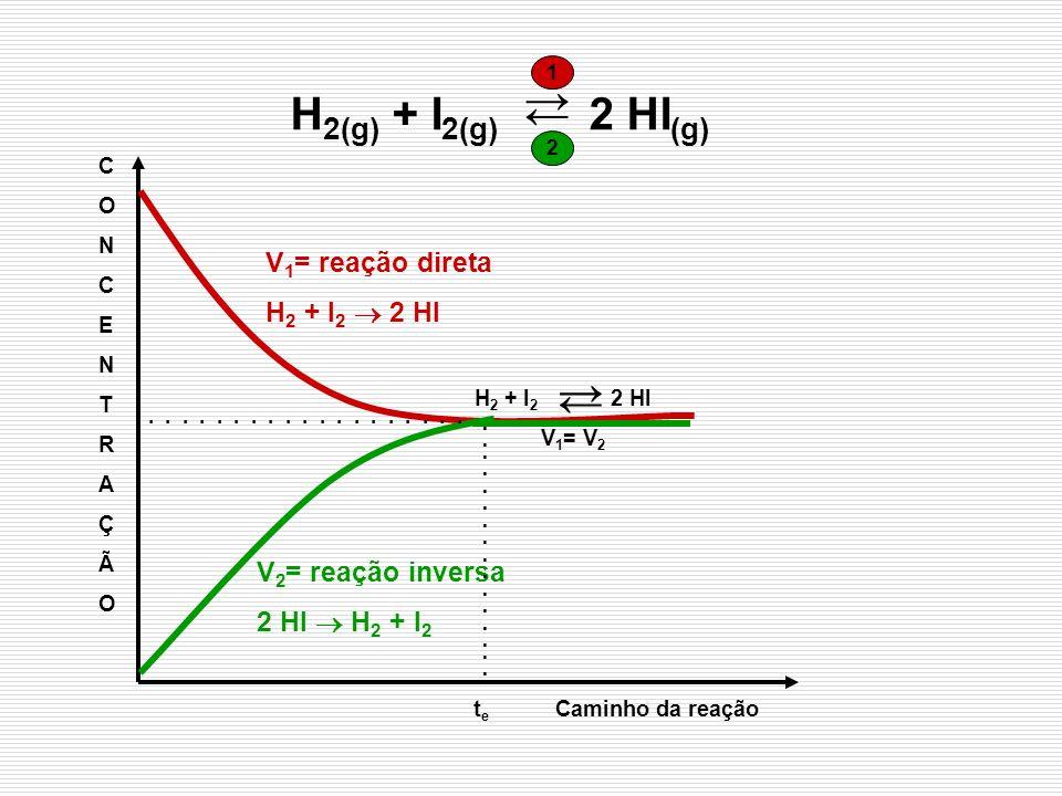 V 1 = reação direta H 2 + I 2 2 HI V 2 = reação inversa 2 HI H 2 + I 2 H 2 + I 2 2 HI V 1 = V 2 H 2(g) + I 2(g) 2 HI (g) 1 2 t e Caminho da reação CON