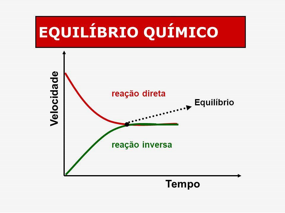 reação direta reação inversa Tempo EQUILÍBRIO QUÍMICO Velocidade Equilíbrio