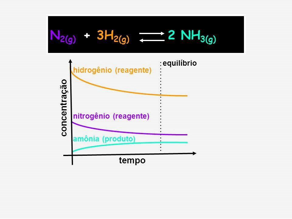 N 2(g) + 3H 2(g) 2 NH 3(g)............................. tempo concentração amônia (produto) nitrogênio (reagente) hidrogênio (reagente) equilíbrio