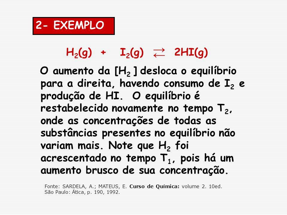 H 2 (g) + I 2 (g) 2HI(g) O aumento da [H 2 ] desloca o equilíbrio para a direita, havendo consumo de I 2 e produção de HI. O equilíbrio é restabelecid