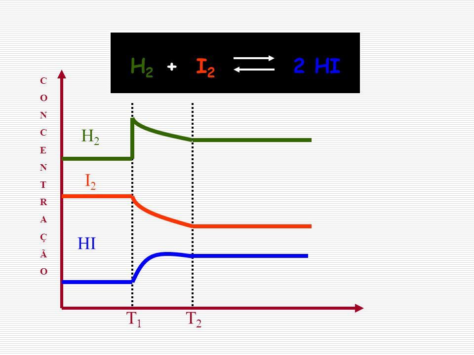 H2H2 I2I2 HI T1T1 T2T2 CONCENTRAÇÃOCONCENTRAÇÃO H 2 + I 2 2 HI