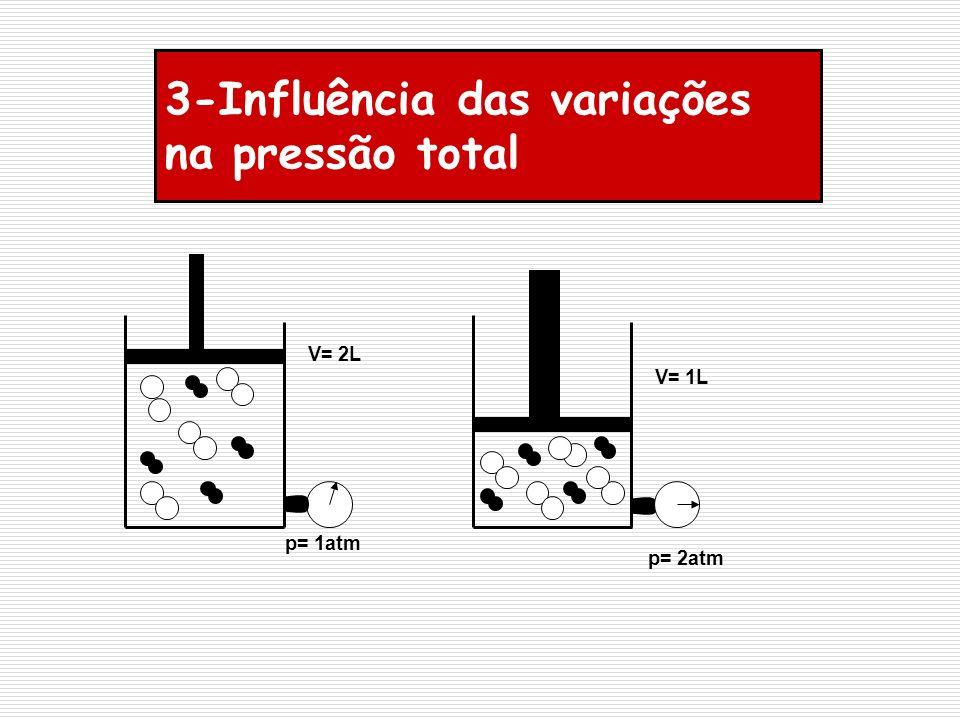 3-Influência das variações na pressão total p= 1atm V= 2L V= 1L p= 2atm