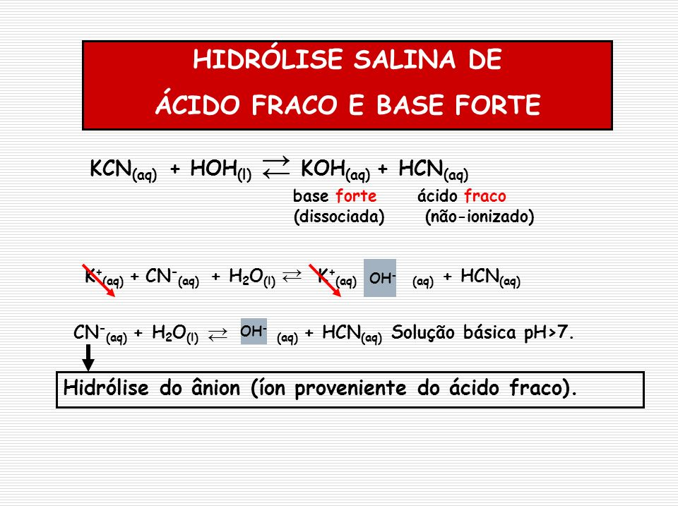 HIDRÓLISE SALINA DE ÁCIDO FRACO E BASE FORTE Hidrólise do ânion (íon proveniente do ácido fraco). KCN (aq) + HOH (l) KOH (aq) + HCN (aq) base forte ác