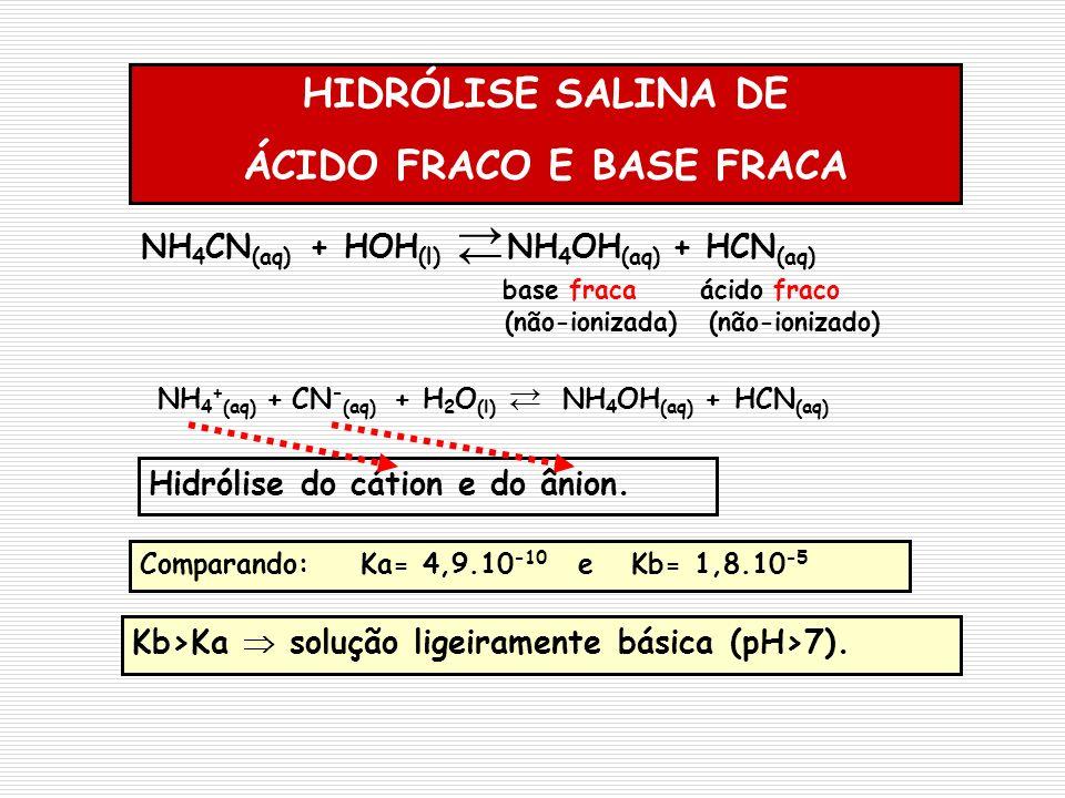 HIDRÓLISE SALINA DE ÁCIDO FRACO E BASE FRACA Kb>Ka solução ligeiramente básica (pH>7). NH 4 CN (aq) + HOH (l) NH 4 OH (aq) + HCN (aq) base fraca ácido