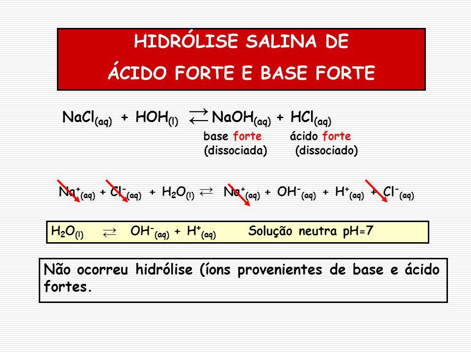 HIDRÓLISE SALINA DE ÁCIDO FORTE E BASE FORTE Não ocorreu hidrólise (íons provenientes de base e ácido fortes. NaCl (aq) + HOH (l) NaOH (aq) + HCl (aq)